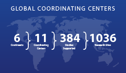 Global Coordinating Centers Inforgraphic